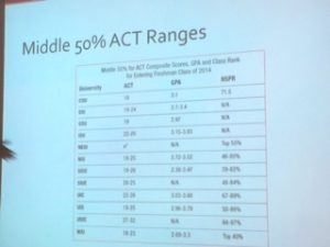 Slide explaining the middle 50 percent range for ACT scores, GPA, and class rank (S. Biernat)