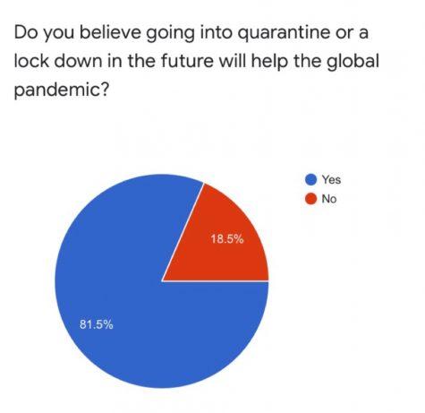 Should we go back into quarantine?